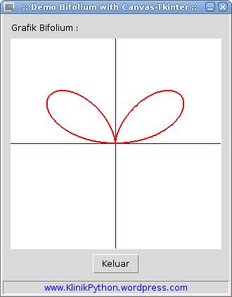 Tampilan Grafik Bifolium versi Python.